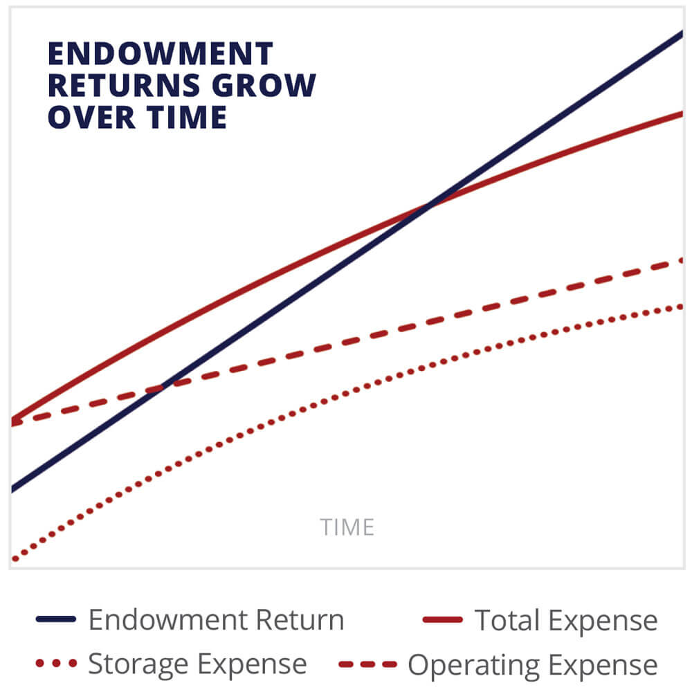 Endowment returns grow over time