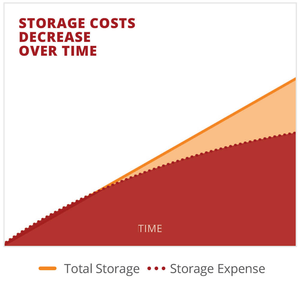Storage costs decrease over time